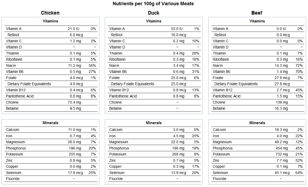 Nutrition Facts obtained from: http://nutritiondata.self.com/